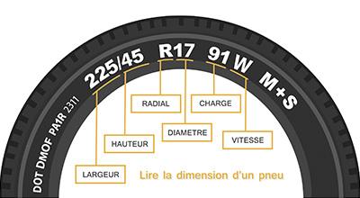 Comment lire un pneu moto et scooter ? Doc'Biker